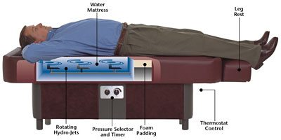 cutaway view of sidmar hydromassage table